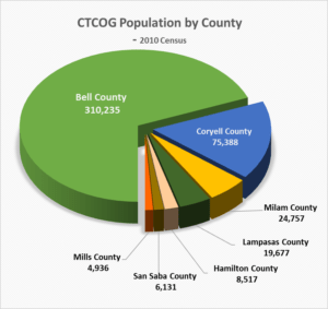 County Population Distribution Pie Chart
