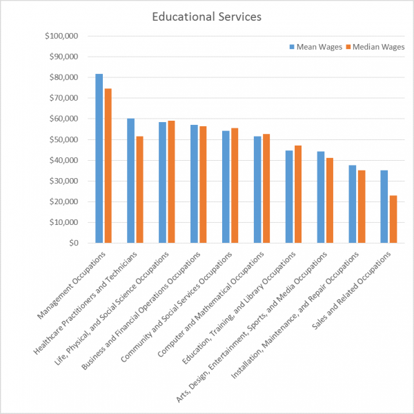 EducationServices