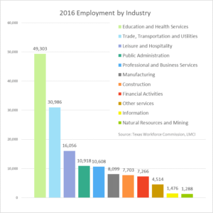 Employment by Industry Bar Graph