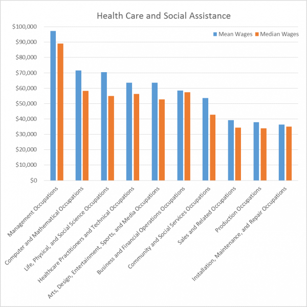 Health Care & Social Assistance