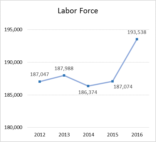LaborForceFiveYear