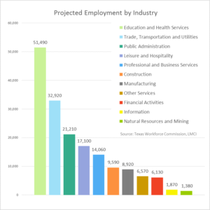 Projected Employment 2024 Bar Graph