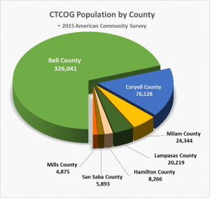 CountyPie-2015