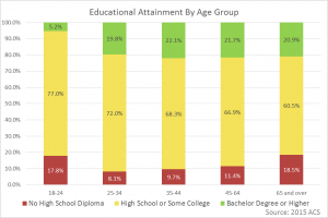 Education-by-Age